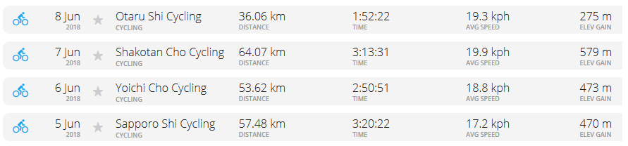 Cycling Stats - 4 Days - Sapporo to Cape Kamui
